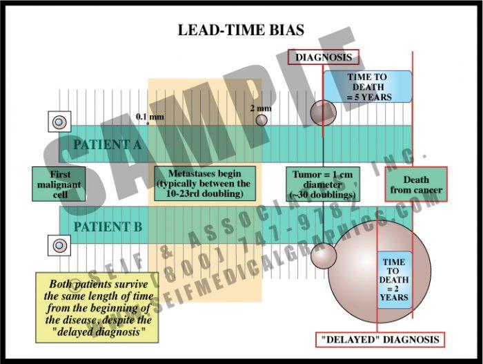 Medical Illustration of Lead-Time Bias